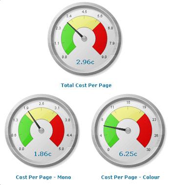 Druckkosten messen