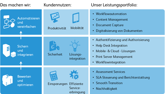 Managed Print Services im Überblick