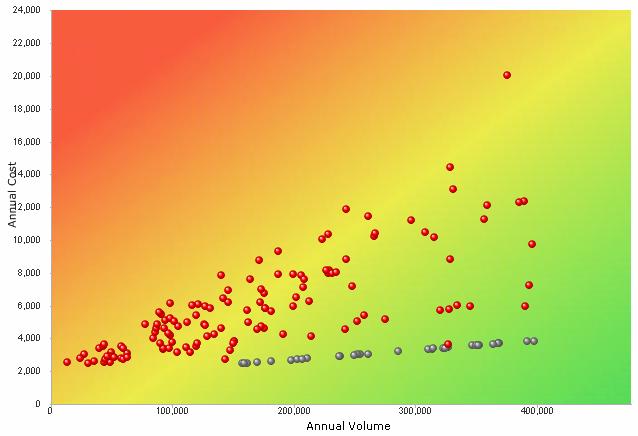 Volume chart der Analyse der Druckumgebung
